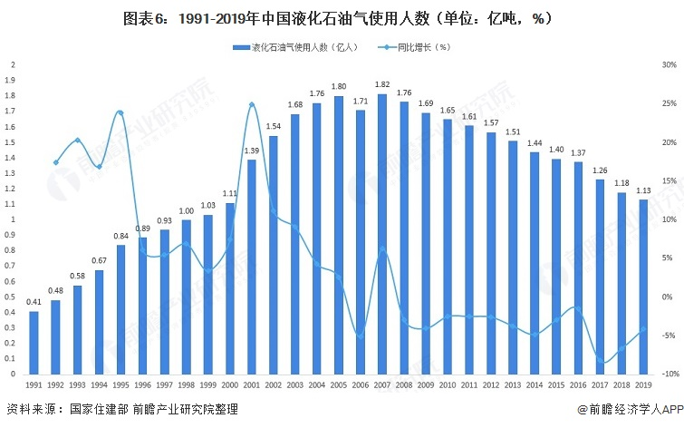 图表6:1991-2019年中国液化石油气使用人数(单位:亿吨,%)