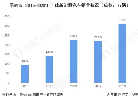 图表3:2015-2020年全球新能源汽车销量情况(单位:万辆)