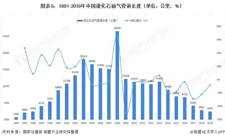 图表5:1991-2019年中国液化石油气管道长度(单位:公里,%)