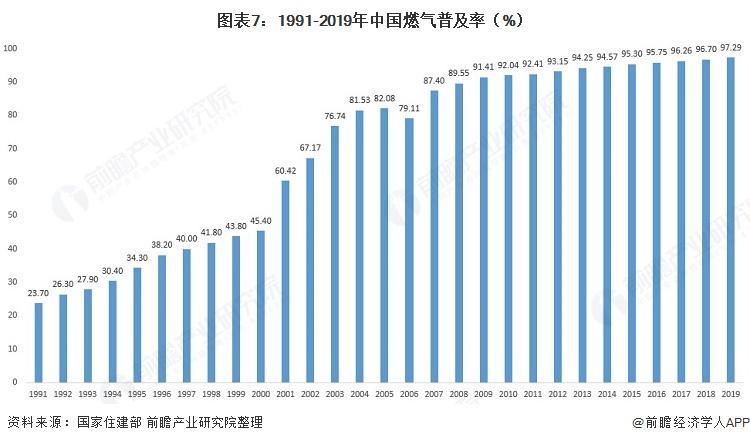图表7:1991-2019年中国燃气普及率(%)