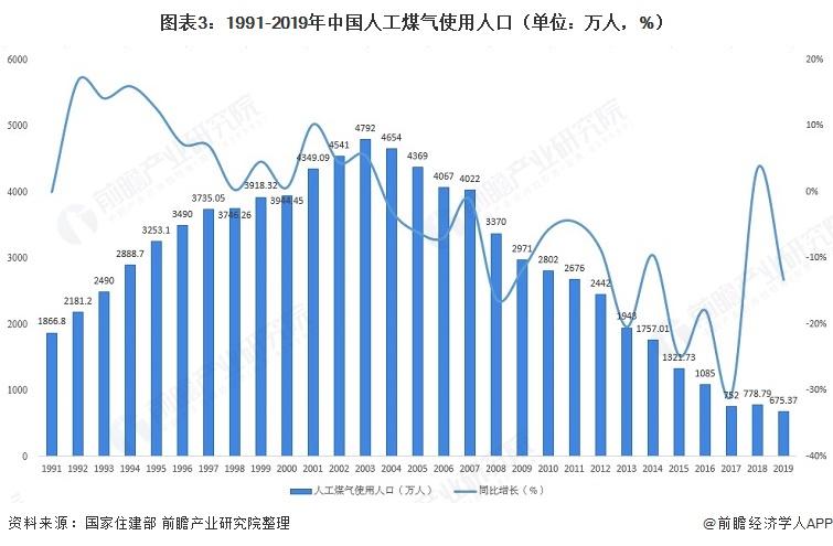 图表3:1991-2019年中国人工煤气使用人口(单位:万人,%)
