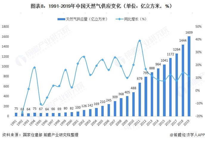 图表8:1991-2019年中国天然气供应变化(单位:亿立方米,%)