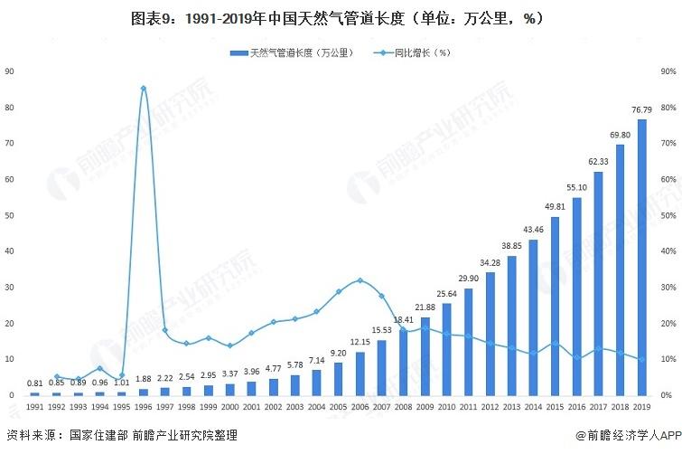 图表9:1991-2019年中国天然气管道长度(单位:万公里,%)