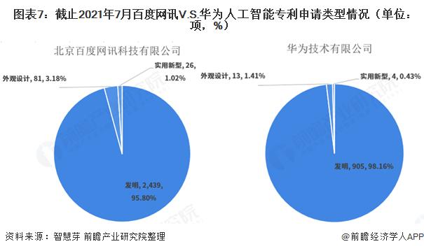 图表7:截止2021年7月百度网讯V.S.华为人工智能专利申请类型情况(单位:项,%)