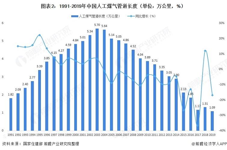 图表2:1991-2019年中国人工煤气管道长度(单位:万公里,%)