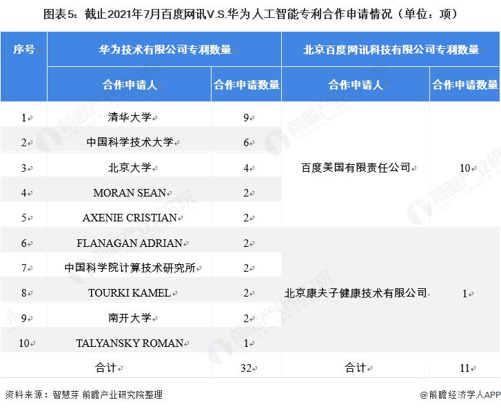 图表5:截止2021年7月百度网讯V.S.华为人工智能专利合作申请情况(单位:项)