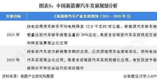 图表5:中国新能源汽车发展规划分析