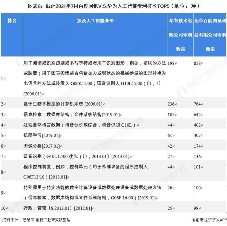 图表8:截止2021年7月百度网讯V.S.华为人工智能专利技术TOP5(单位:项)