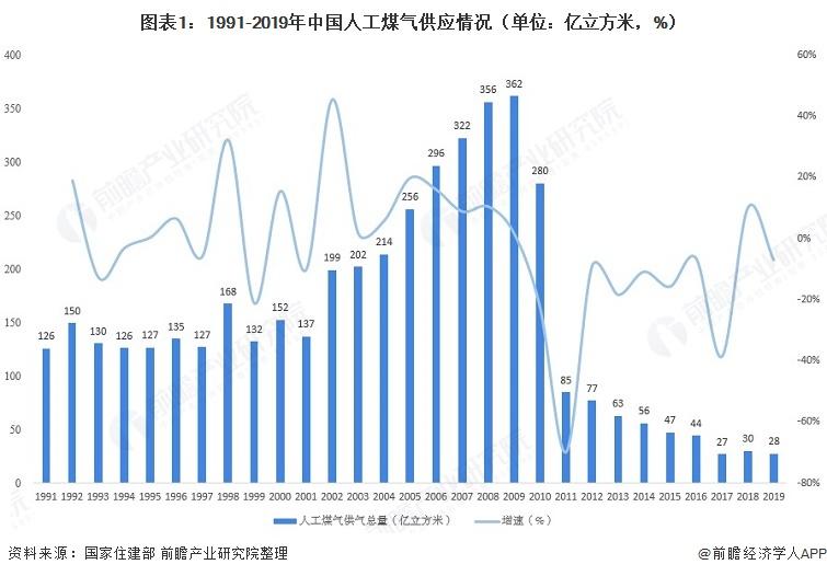 图表1:1991-2019年中国人工煤气供应情况(单位:亿立方米,%)