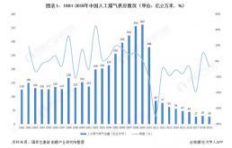 行业深度!2021年中国燃气供应现状解析