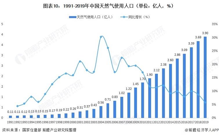 图表10:1991-2019年中国天然气使用人口(单位:亿人,%)