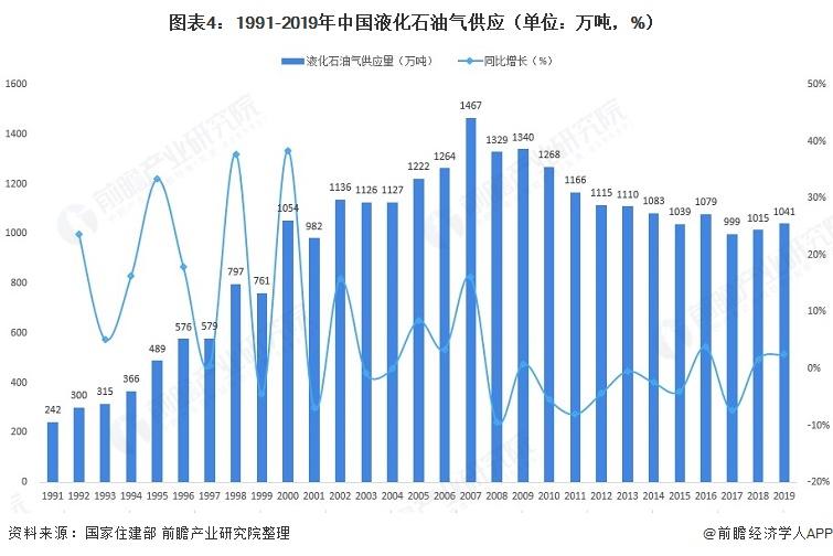 图表4:1991-2019年中国液化石油气供应(单位:万吨,%)