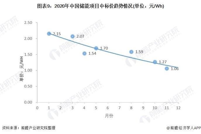 图表9:2020年中国储能项目中标价趋势情况(单位:元/Wh)