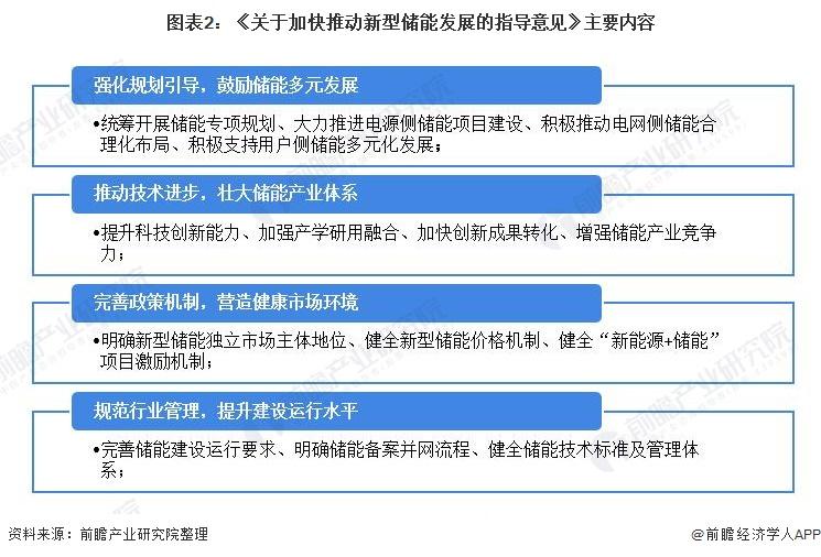 图表2:《关于加快推动新型储能发展的指导意见》主要内容