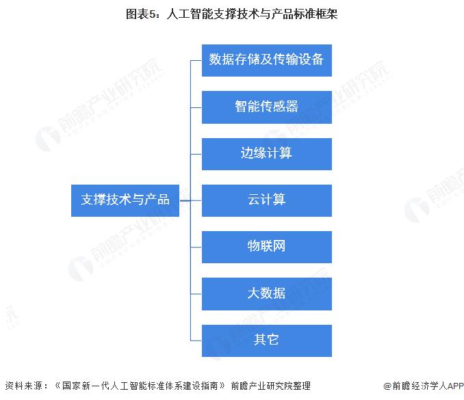 图表5:人工智能支撑技术与产品标准框架