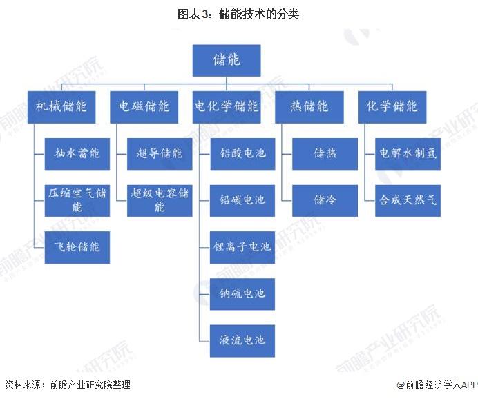 图表3:储能技术的分类