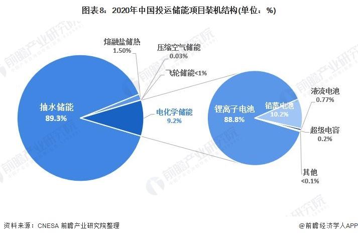 图表8:2020年中国投运储能项目装机结构(单位:%)