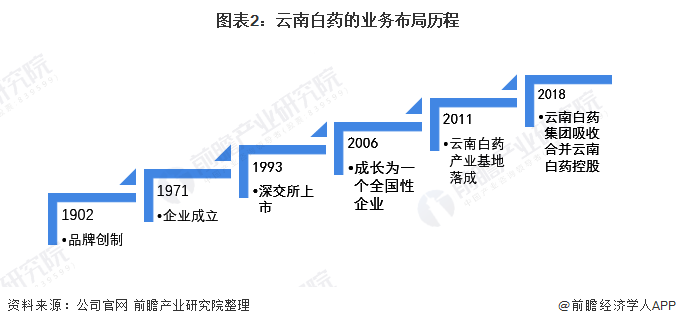 图表2:云南白药的业务布局历程