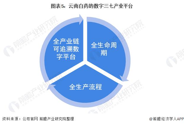图表5:云南白药的数字三七产业平台