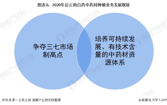 图表8:2020年后云南白药中药材种植业务发展规划