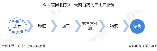 公司官网 图表3:云南白药的三七产业链
