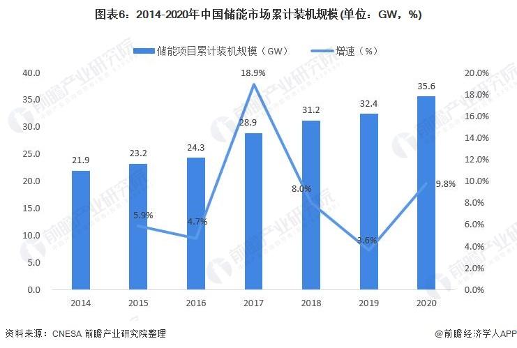 图表6:2014-2020年中国储能市场累计装机规模(单位:GW,%)