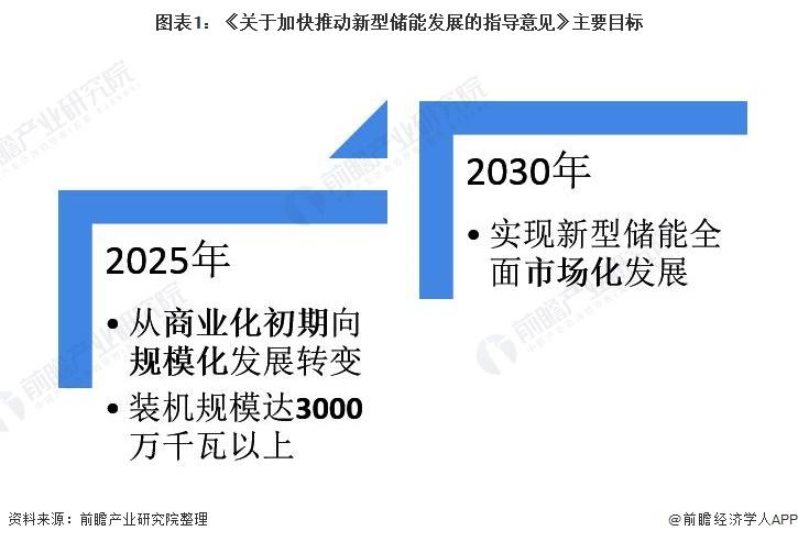 图表1:《关于加快推动新型储能发展的指导意见》主要目标