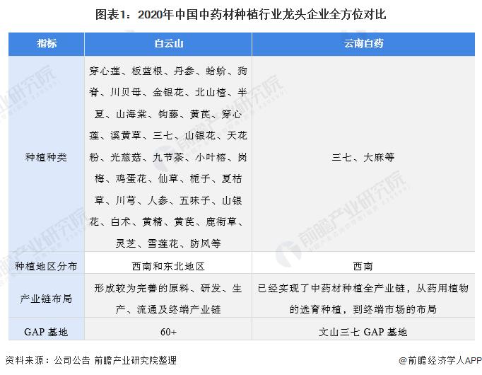 图表1:2020年中国中药材种植行业龙头企业全方位对比