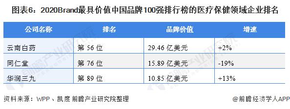 图表6:2020Brand最具价值中国品牌100强排行榜的医疗保健领域企业排名