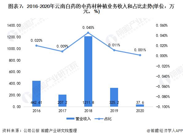 图表7:2016-2020年云南白药的中药材种植业务收入和占比走势(单位:万元,%)