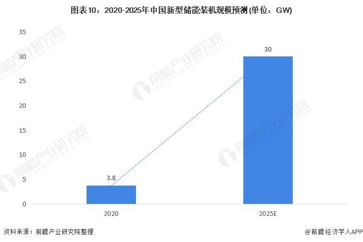 图表10:2020-2025年中国新型储能装机规模预测(单位:GW)