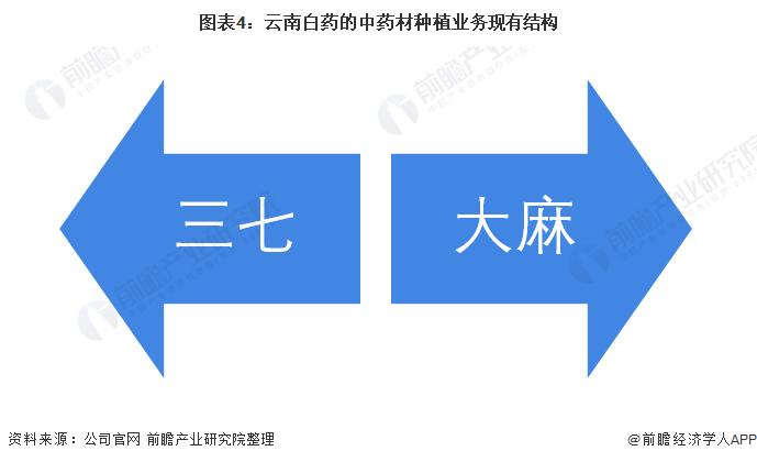 图表4:云南白药的中药材种植业务现有结构
