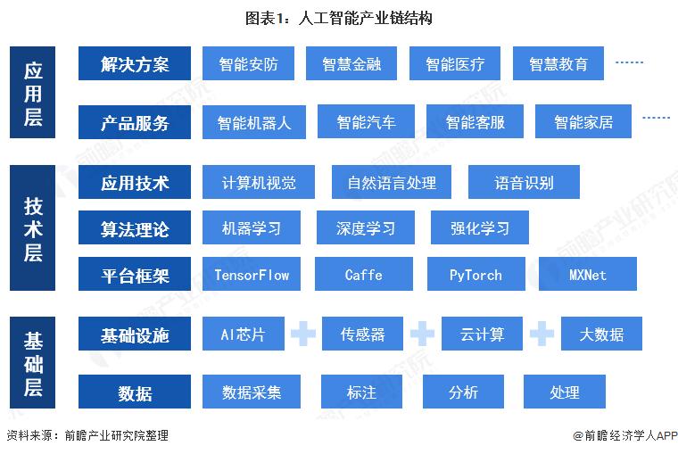 图表1:人工智能产业链结构