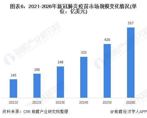图表6:2021-2026年新冠肺炎疫苗市场规模变化情况(单位:亿美元)