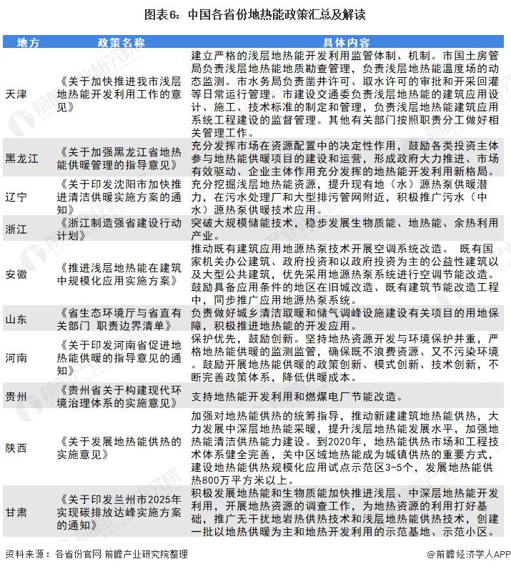 图表6:中国各省份地热能政策汇总及解读