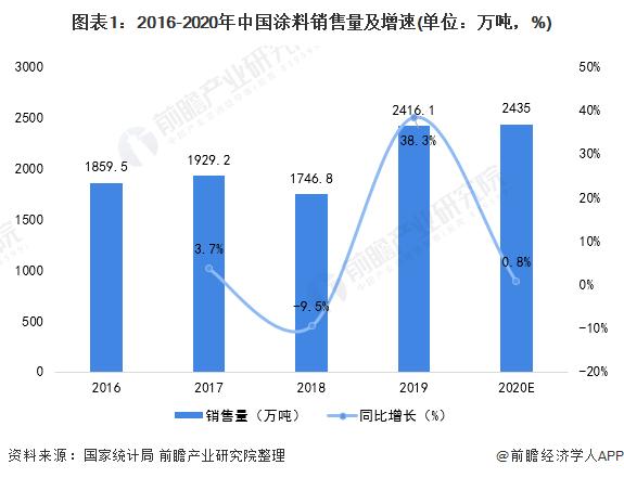 图表1:2016-2020年中国涂料销售量及增速(单位:万吨,%)