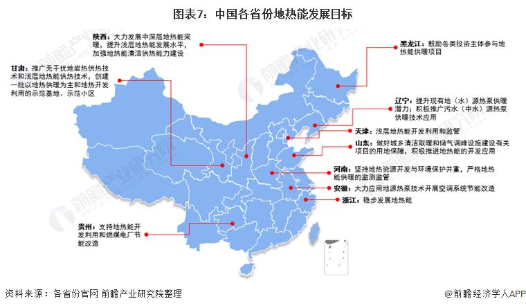 图表7:中国各省份地热能发展目标