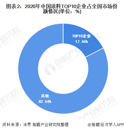图表2:2020年中国涂料TOP10企业占全国市场份额情况(单位:%)