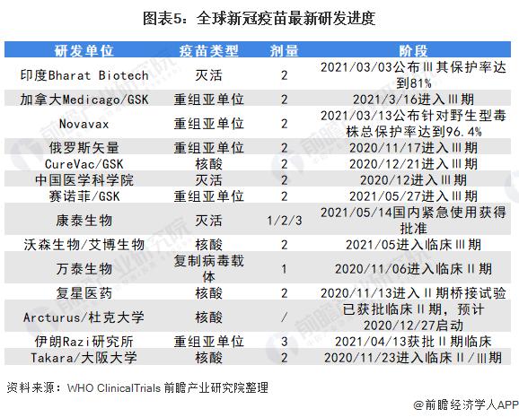 图表5:全球新冠疫苗最新研发进度