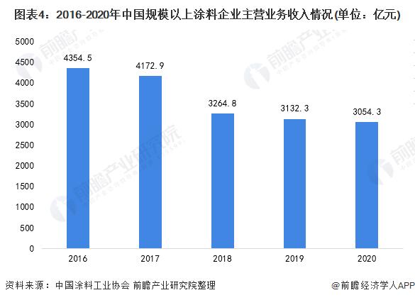 图表4:2016-2020年中国规模以上涂料企业主营业务收入情况(单位:亿元)