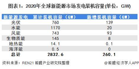 图表1:2020年全球新能源市场发电装机容量(单位:GW)