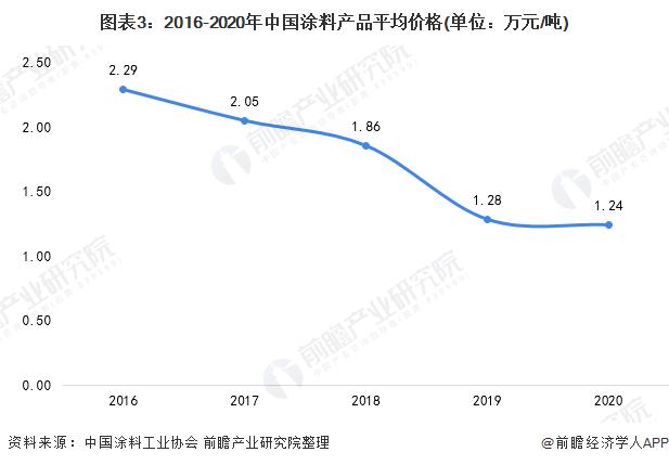 图表3:2016-2020年中国涂料产品平均价格(单位:万元/吨)
