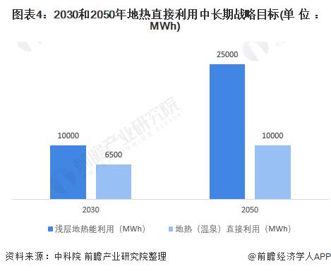 图表4:2030和2050年地热直接利用中长期战略目标(单位:MWh)