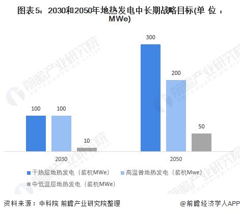 图表5:2030和2050年地热发电中长期战略目标(单位:MWe)
