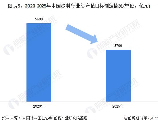 图表5:2020-2025年中国涂料行业总产值目标制定情况(单位:亿元)