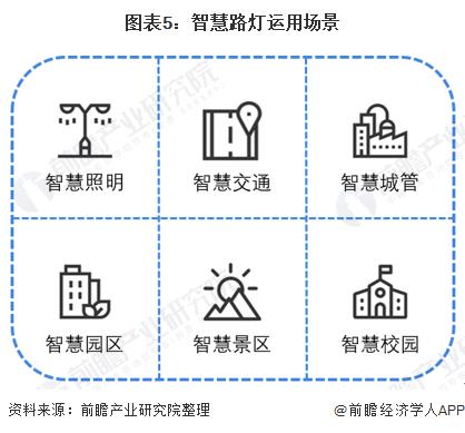 图表5:智慧路灯运用场景