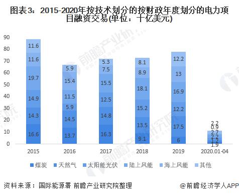 图表3:2015-2020年按技术划分的按财政年度划分的电力项目融资交易(单位:十亿美元)
