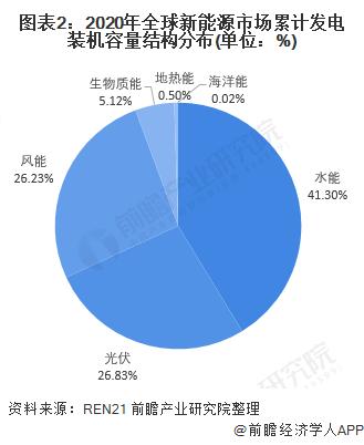图表2:2020年全球新能源市场累计发电装机容量结构分布(单位:%)