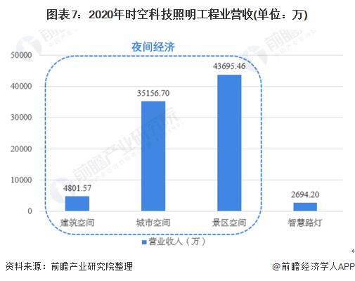 图表7:2020年时空科技照明工程业营收(单位:万)