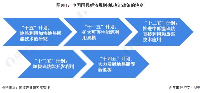 图表1:中国国民经济规划-地热能政策的演变